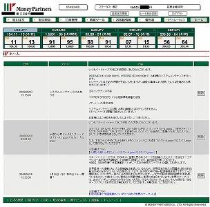 マネーパートナーズ取引画面1